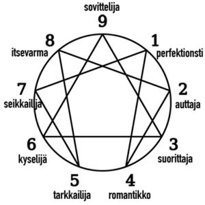 enneagrammi-tyypit ja kuvio