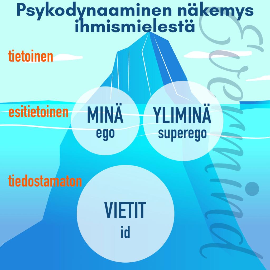 psykodynaaminen malli ihmismielestä